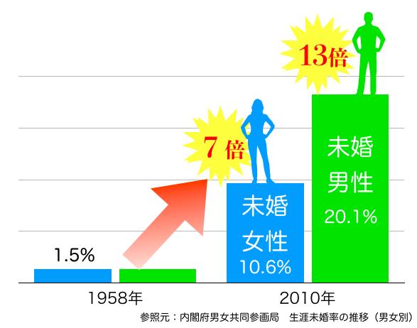 未婚率の推移