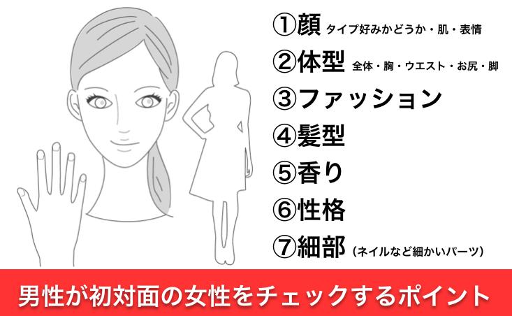 男性が初対面で女性をチェックするポイント 顔、体型、ファッション、髪型、香り、性格、細部