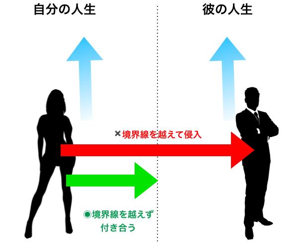 人間との境界線の図