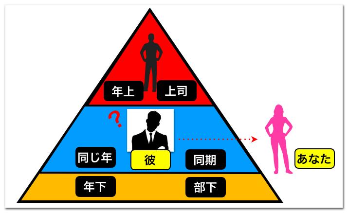 男性の思考図