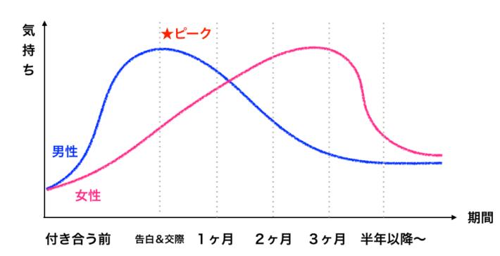 男女の感情指数