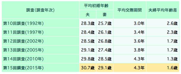 平均初婚年齢、平均交際期間、夫婦の平均年齢差