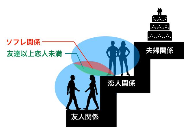 ソフレ関係図