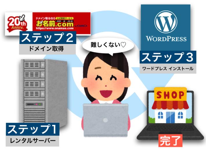 WordPressの始め方を簡単に解説!